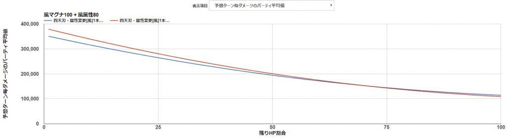 四天刃メイン-ゼノ槍比較